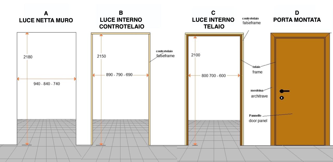 Come scegliere le porte dell\'appartamento da Ristrutturarae