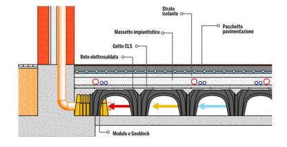 Come ristrutturare un seminterrato a Milano senza problemi ...